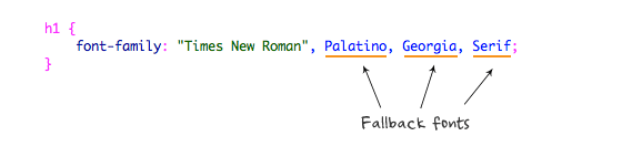 CSS with Fallback fonts
