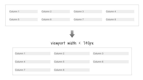 responsive columns